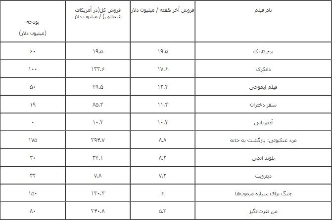 جدول فروش فیلم های خارجی